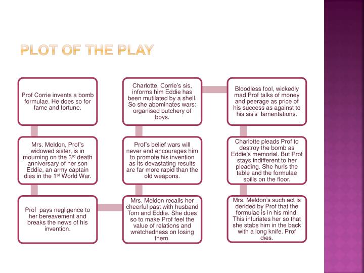 Plot of the play