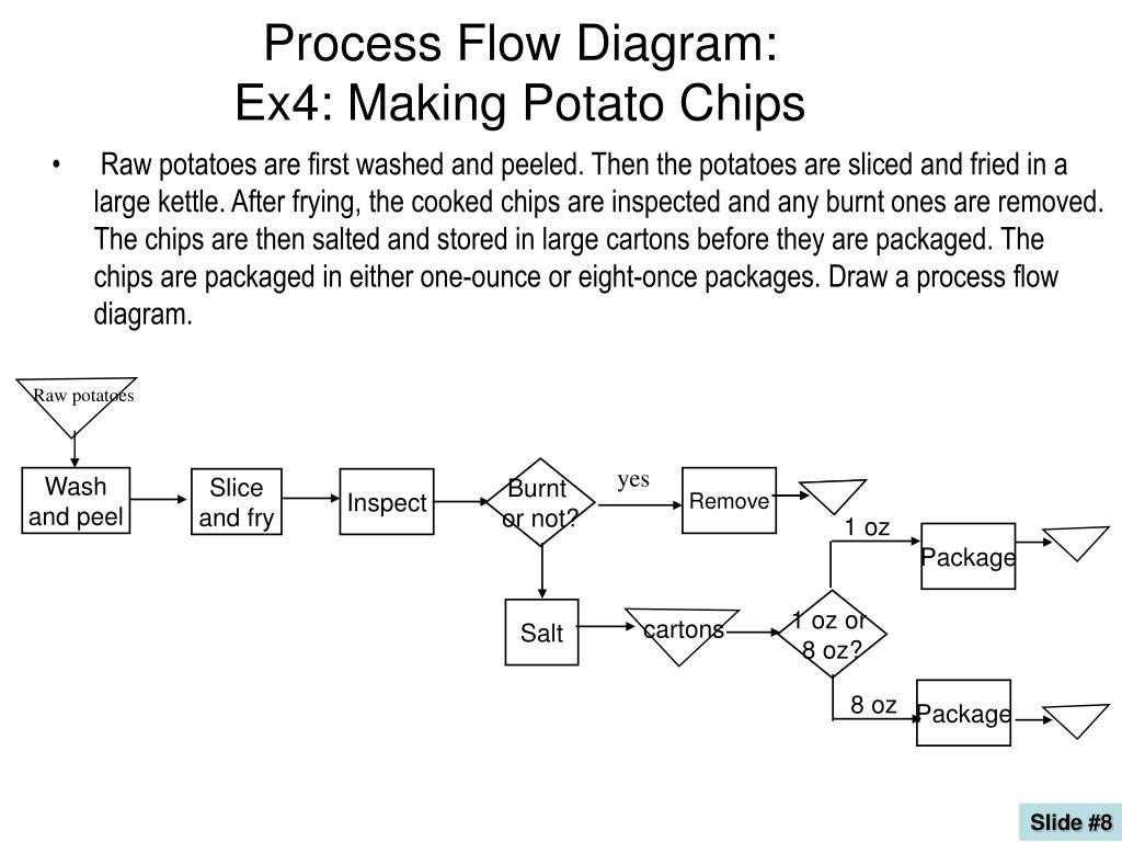 Ppt Process Flow Diagram Ex4 Making Potato Chips Powerpoint Presentation Id2822655