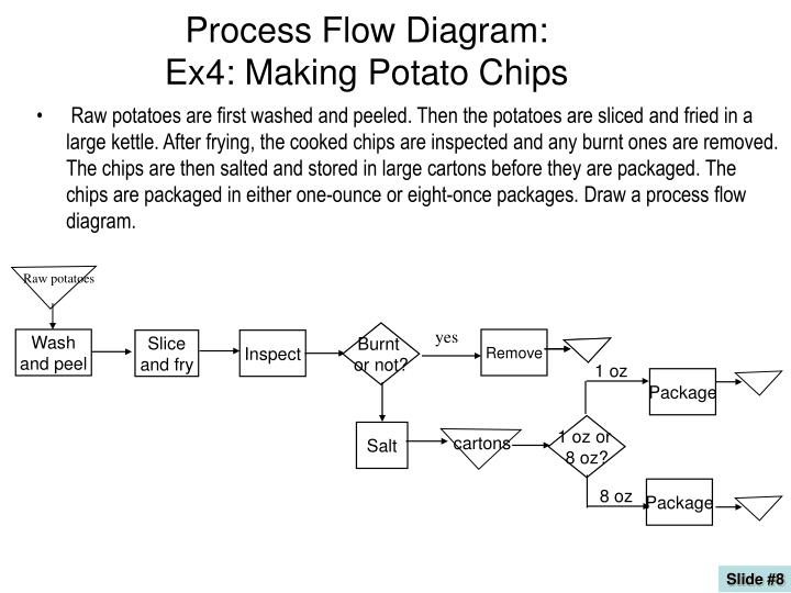 create a process flow chart in powerpoint ppt process flow diagram ex4 making potato chips powerpoint  ppt process flow diagram ex4 making