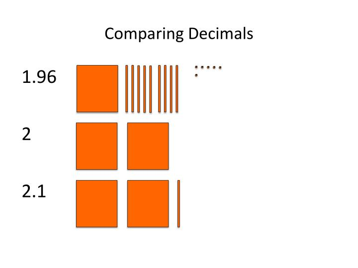 Comparing Decimals