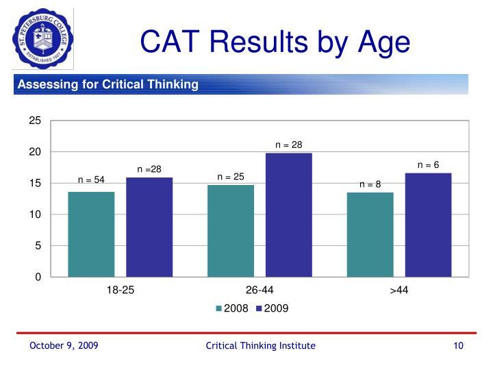 CAT Results by Age