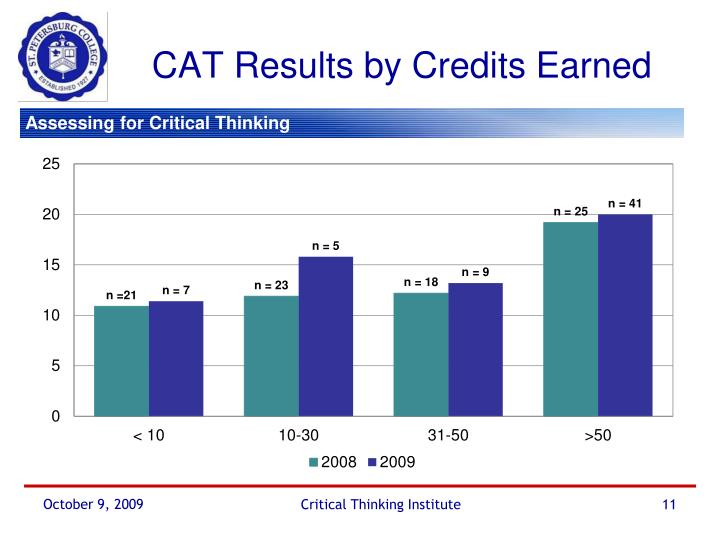 CAT Results by Credits Earned