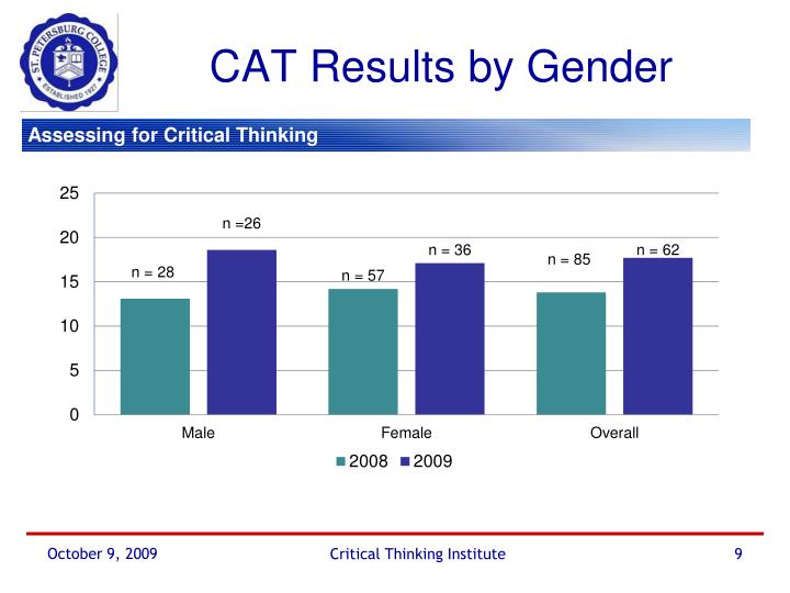 CAT Results by Gender