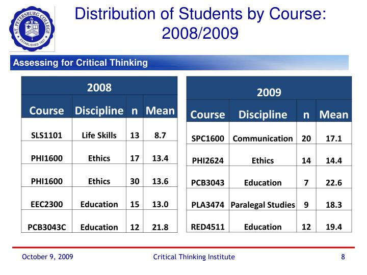 Distribution of Students by Course: 2008/2009