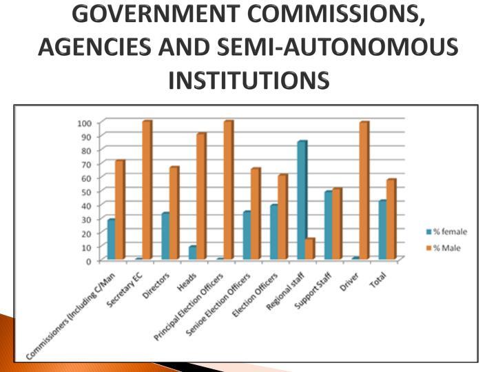 GOVERNMENT COMMISSIONS, AGENCIES AND SEMI-AUTONOMOUS INSTITUTIONS