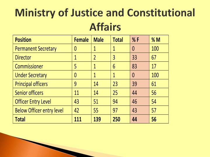 Ministry of Justice and Constitutional Affairs