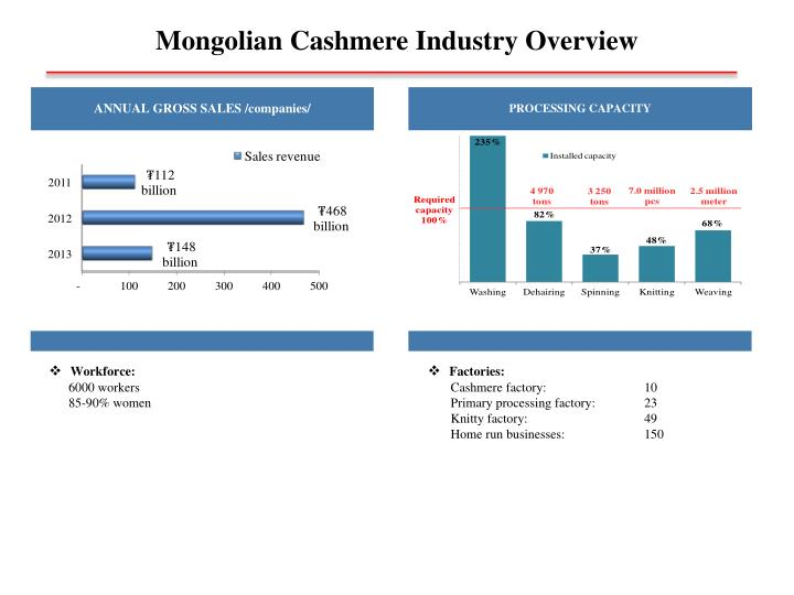 Mongolian cashmere industry overview1