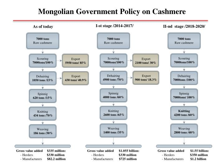 Mongolian government policy on cashmere