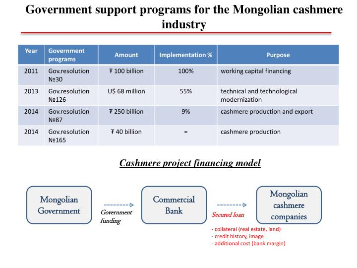 Government support programs for the Mongolian cashmere industry