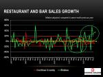 restaurant and bar sales growth