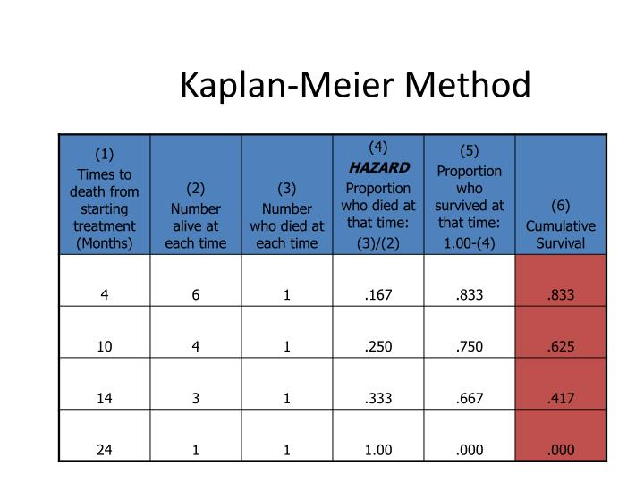 Kaplan-Meier Method