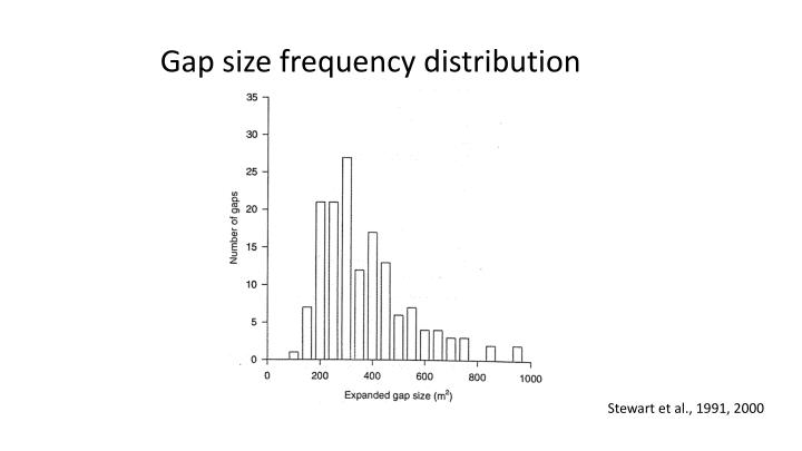 Gap size frequency distribution
