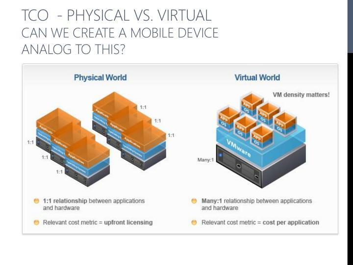 TCO  - Physical vs. Virtual