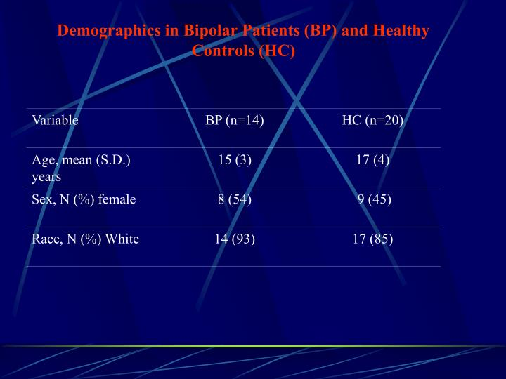 Demographics in Bipolar Patients (BP) and Healthy Controls (HC)