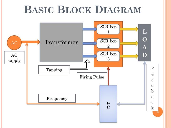 Basic block diagram