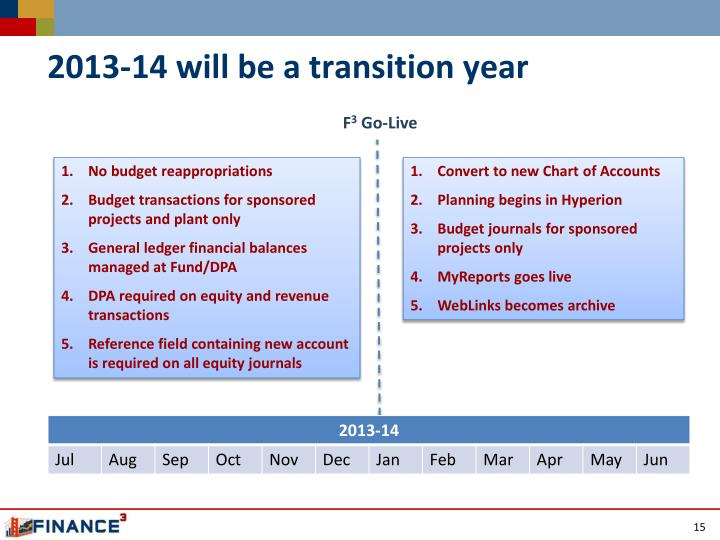 2013-14 will be a transition