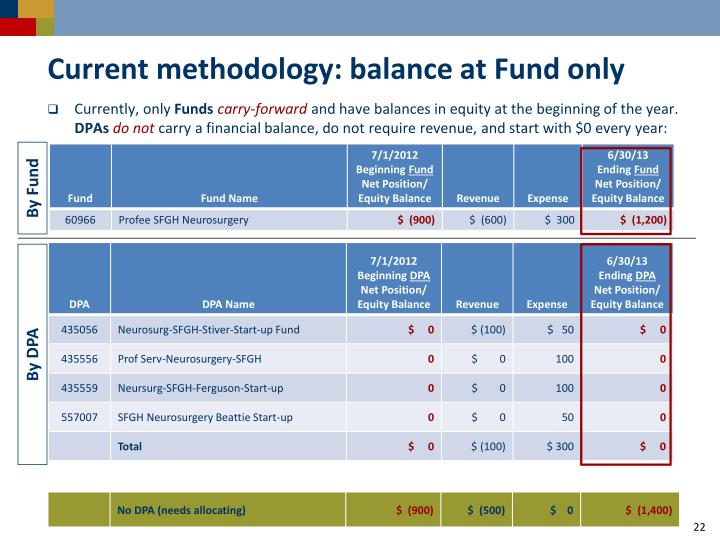 Current methodology: balance at Fund only