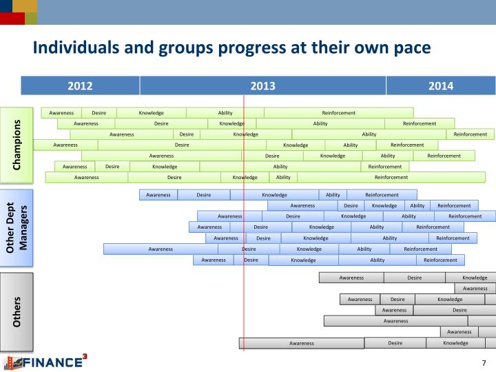 Individuals and groups progress at their own pace