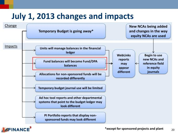 July 1, 2013 changes and impacts