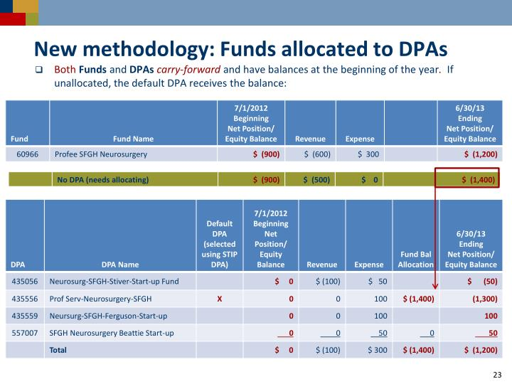 New methodology: Funds allocated to DPAs