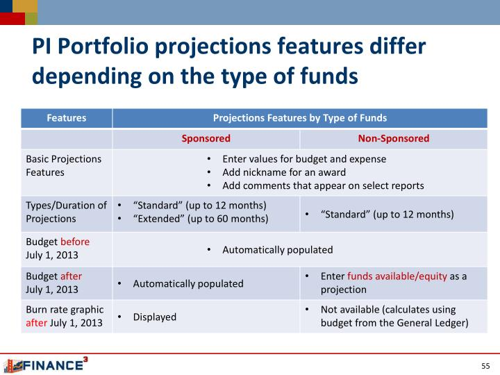 PI Portfolio projections features differ depending on the type of funds
