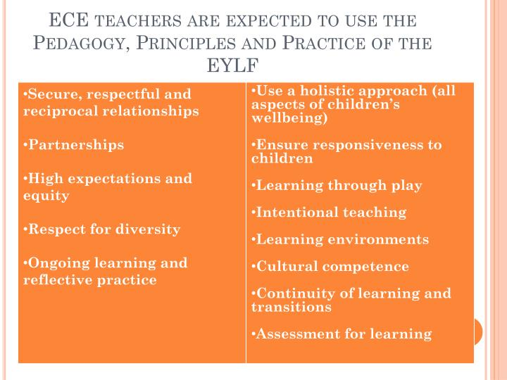 ECE teachers are expected to use the Pedagogy, Principles and Practice of the EYLF