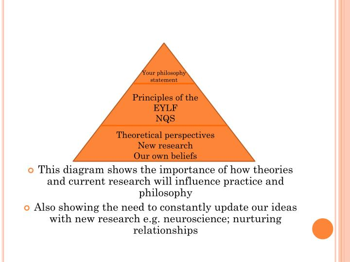 This diagram shows the importance of how theories and current research will influence practice and