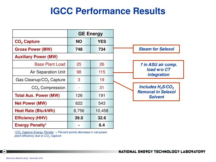 IGCC Performance Results