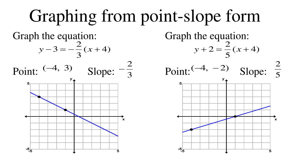 point slope form how to graph  PPT - 16-16 More Linear Equations Point Slope Form PowerPoint ...