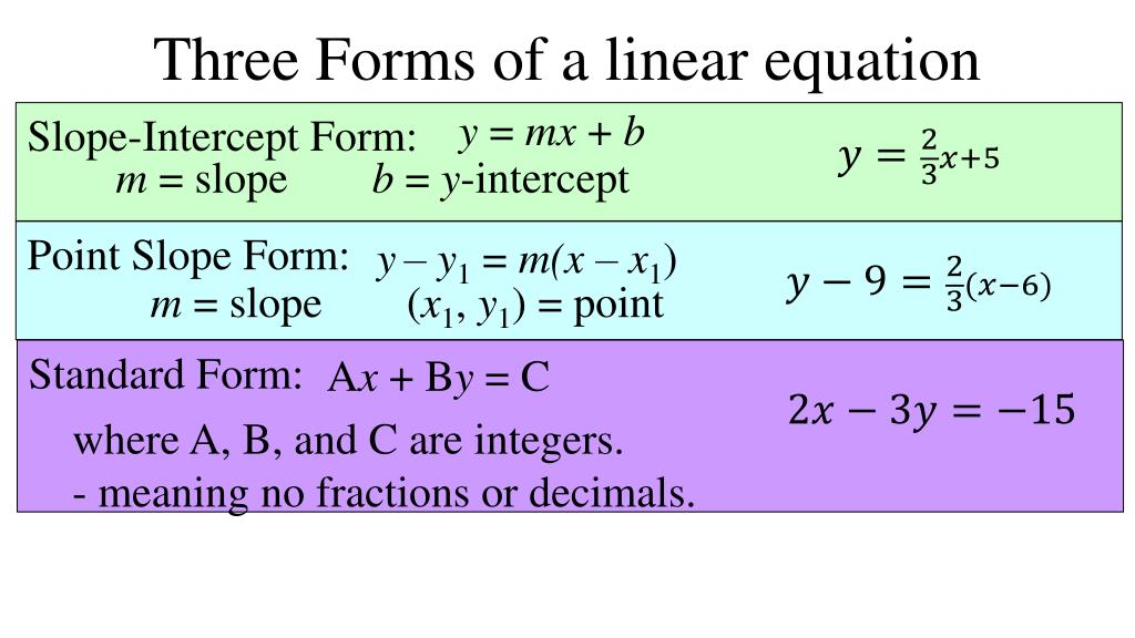 point slope form slope intercept form standard form  PPT - 15-15 More Linear Equations Point Slope Form PowerPoint ...