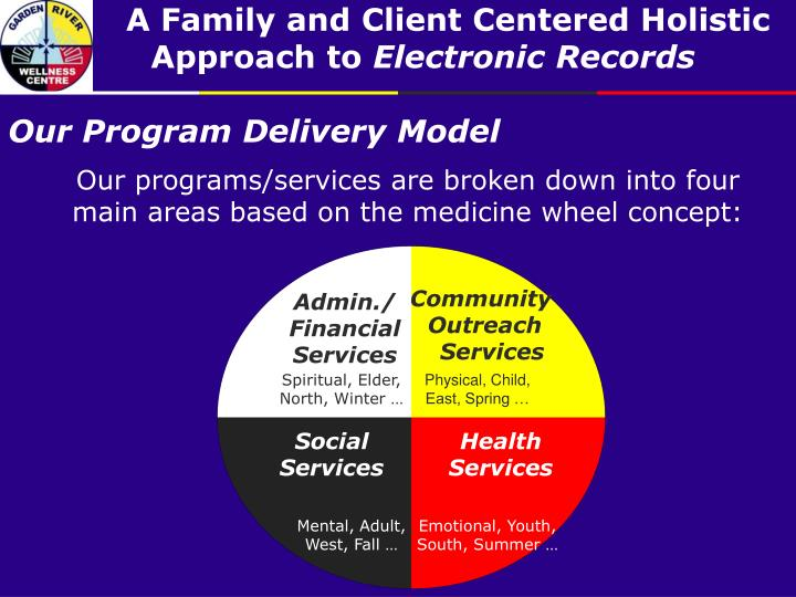 Our program delivery model