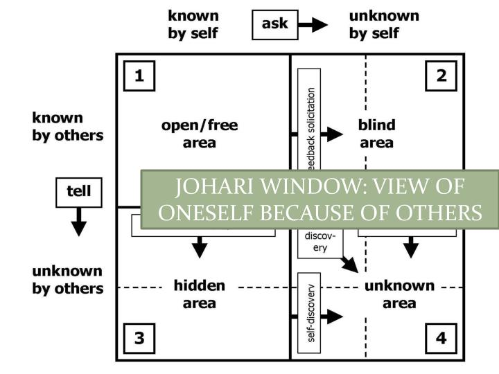 JOHARI WINDOW: VIEW OF ONESELF BECAUSE OF OTHERS