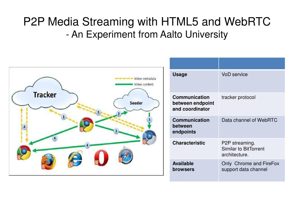 PPT - Survey of WebRTC based P2P Streaming PowerPoint Presentation