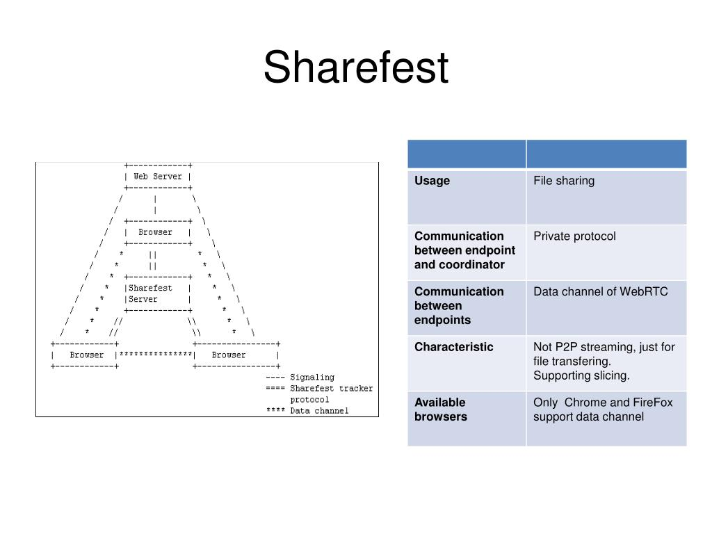 PPT - Survey of WebRTC based P2P Streaming PowerPoint Presentation