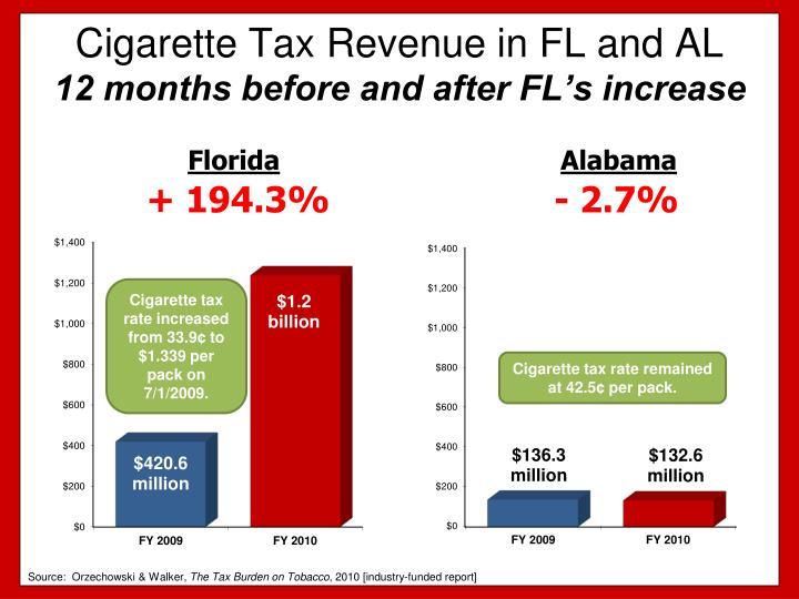 Cigarette tax revenue in fl and al 12 months before and after fl s increase