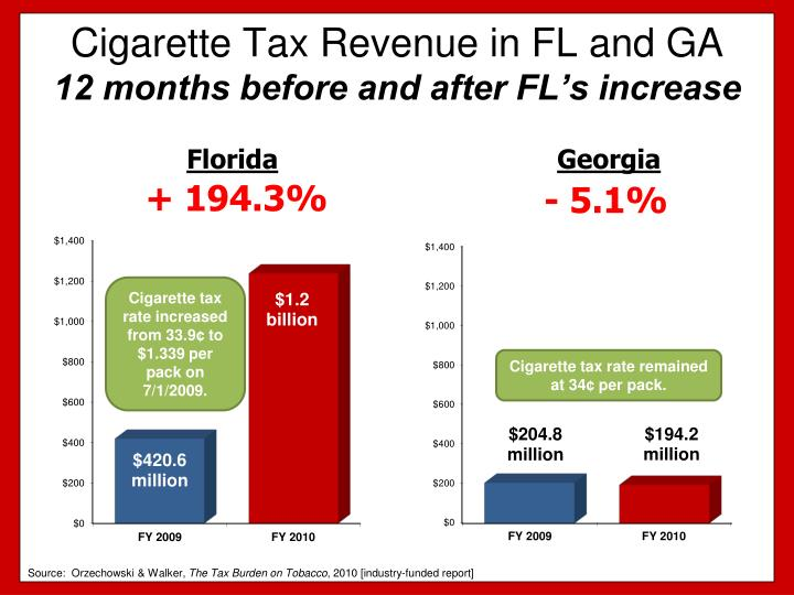 Cigarette tax revenue in fl and ga 12 months before and after fl s increase