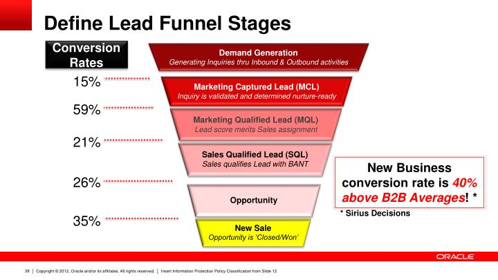 Define Lead Funnel Stages