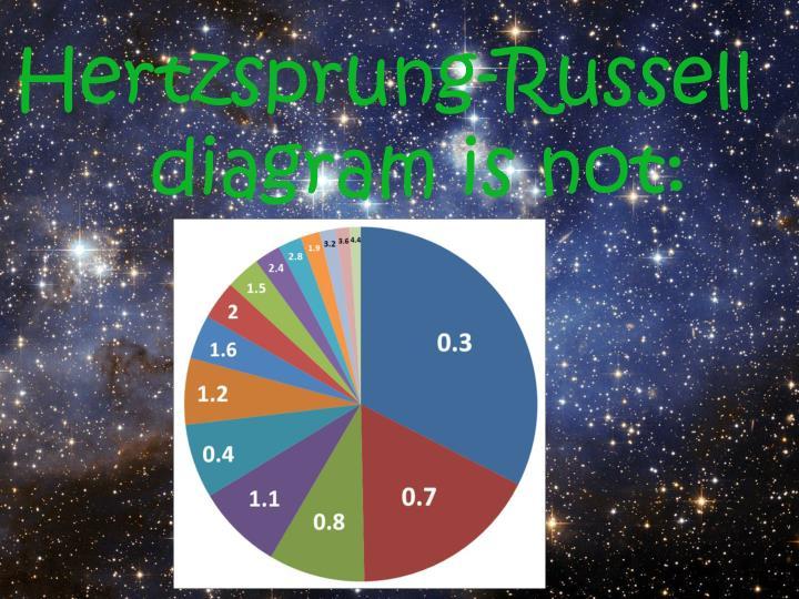 Hertzsprung