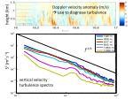 vertical velocity turbulence spectra