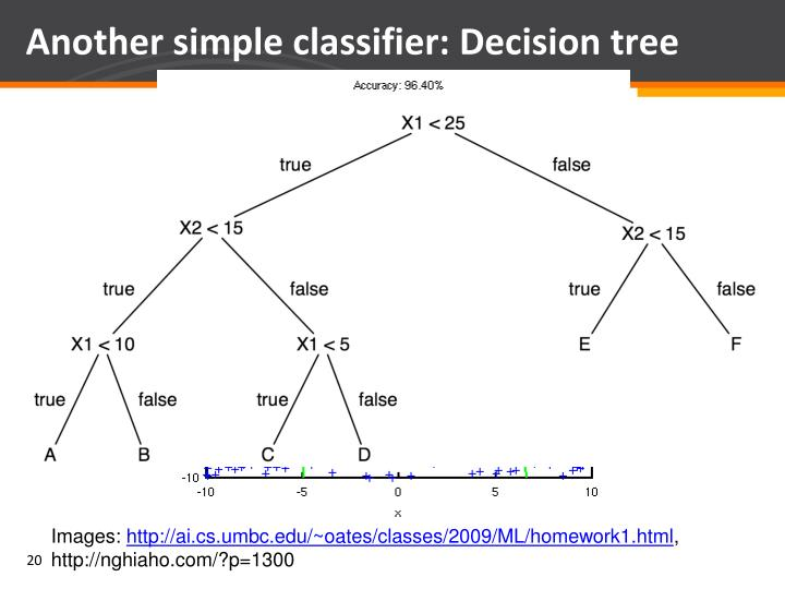 Another simple classifier: Decision tree