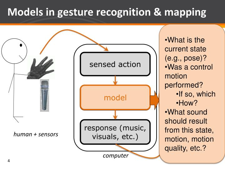 Models in gesture recognition & mapping