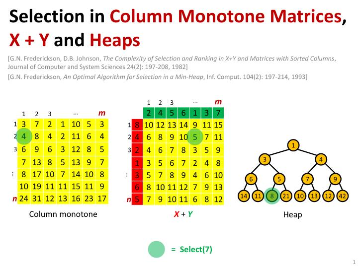 selection in column monotone matrices x y and heaps n.