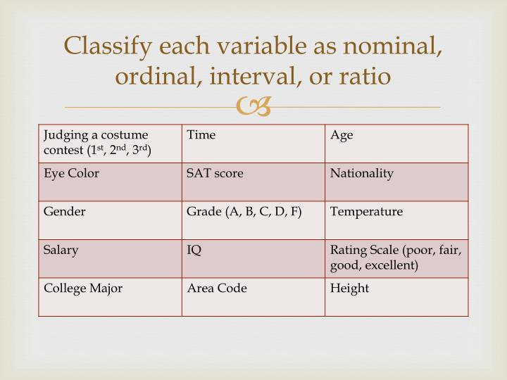 Classify each variable as nominal, ordinal, interval, or ratio