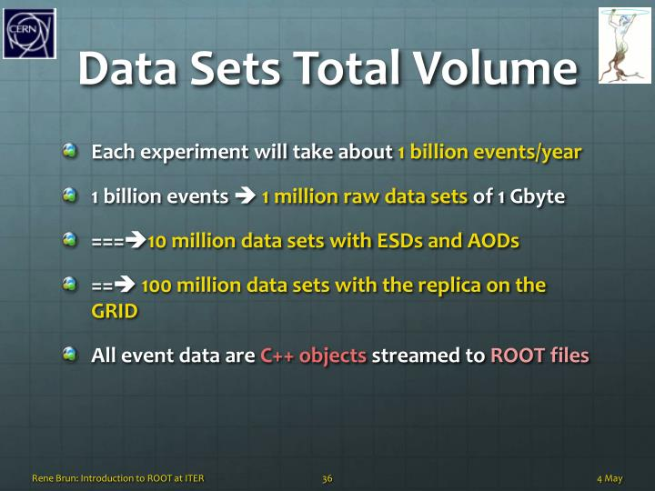 Data Sets Total Volume