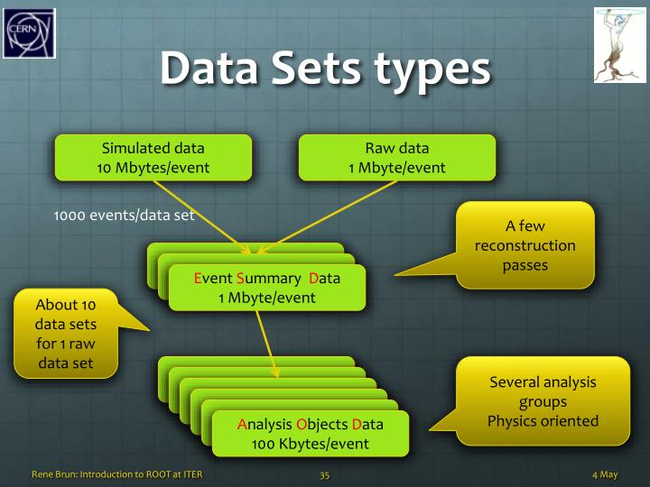 Data Sets types