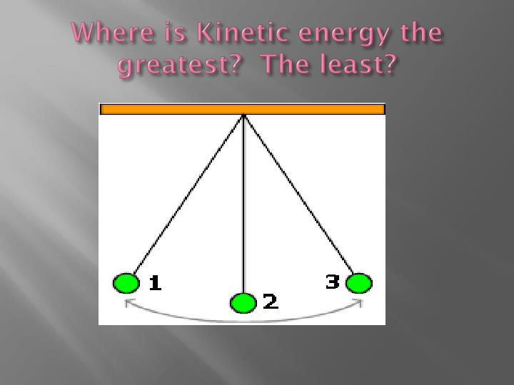 Where is Kinetic energy the greatest?  The least?