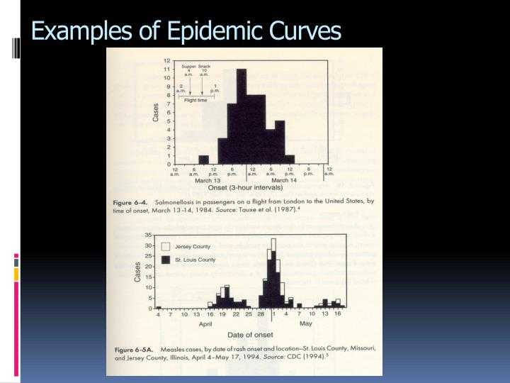 Examples of Epidemic Curves