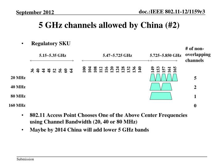 5 GHz channels allowed by China (#2)