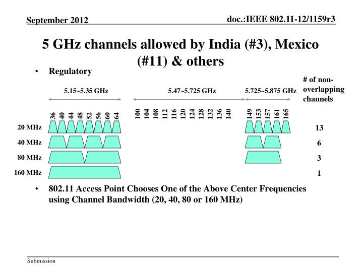 5 GHz channels allowed by India (#3), Mexico (#11) & others