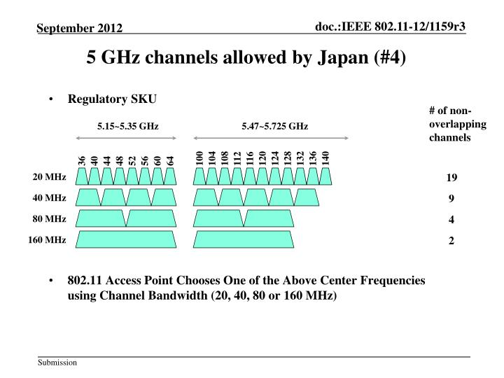 5 GHz channels allowed by Japan (#4)